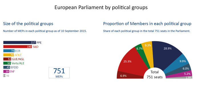 european-parliament-by-political-groups-10092015